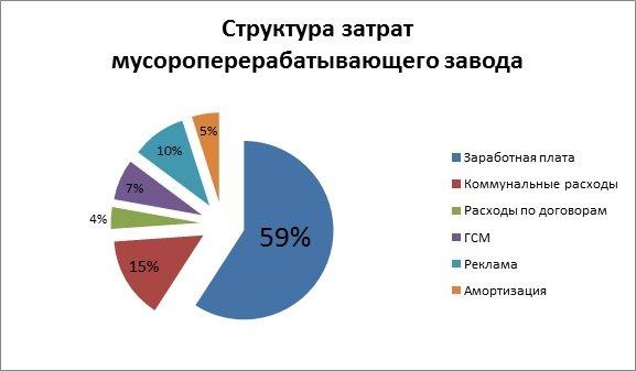 Расходы на осуществление деятельности