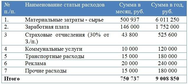 Финансовый план организации