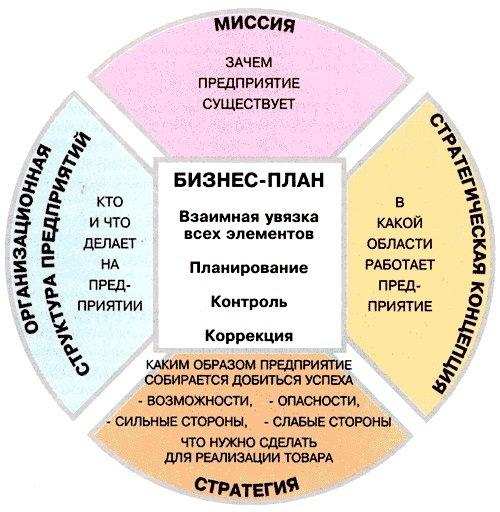 Пример основных разделов